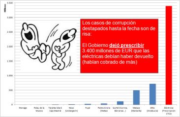 CorrupcionElectrica