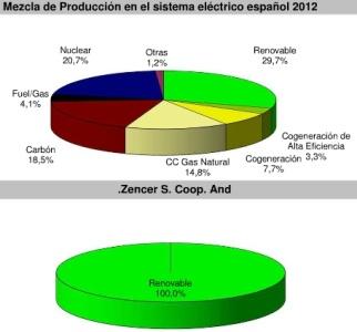 Origen de la Electricidad en España, en general y para Zencer