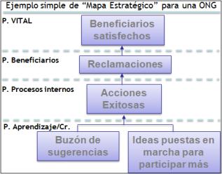 Mapa Estratégico de un CMI simple, para una ONG.
