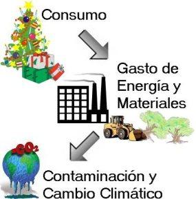 El consumo genera daños ambientales