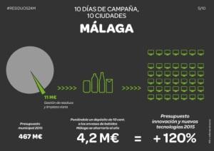 Ahorro del SDDR sólo en Málaga según retorna.org