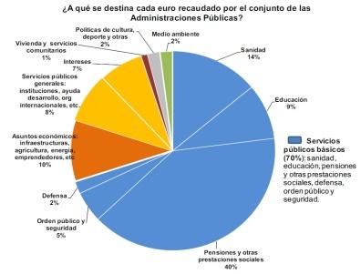Destino de los impuestos en España, según el propio gobierno