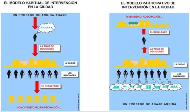 Dos modelos contrapuestos de intervención. Fuente: Verdaguer C, 2014. Vías para la sostenibilidad urbana en los inicios del siglo XXI.