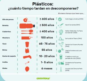 ¿Cuánto tarda el plástico en descomponerse? Botellas, mecheros, cubiertos, vasos, bolsas...